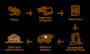 homeopathy-consultation-procedure